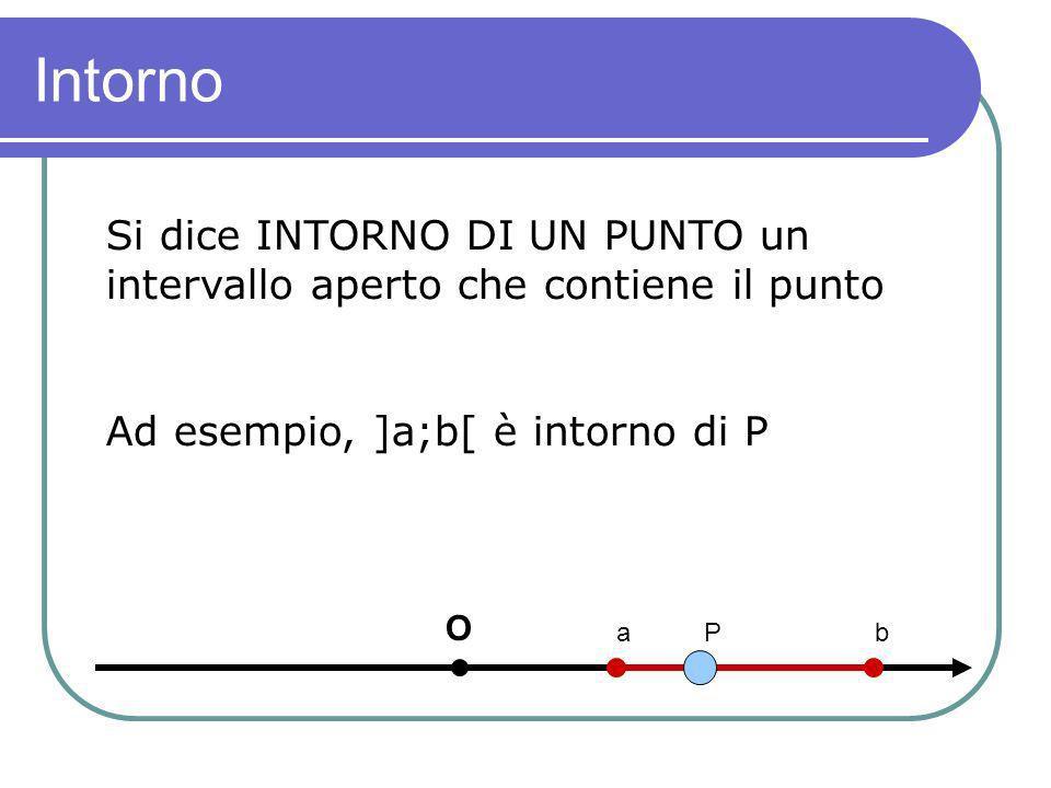 Intorno Si dice INTORNO DI UN PUNTO un intervallo aperto che contiene il punto Ad esempio, ]a;b[ è intorno di P O a P b
