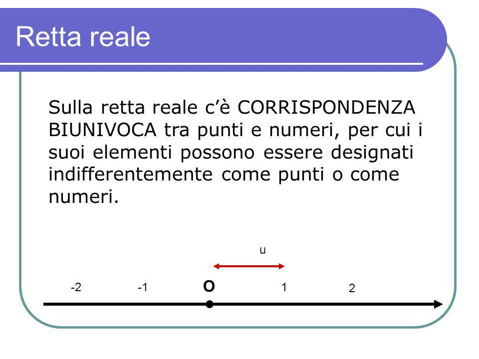 Retta reale Sulla retta reale cè CORRISPONDENZA BIUNIVOCA tra punti e numeri, per cui i suoi elementi possono essere designati indifferentemente come