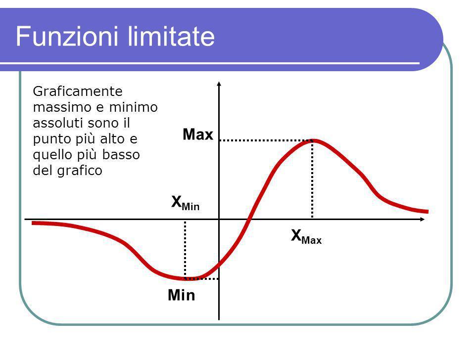Funzioni limitate Max X Min X Max Min Graficamente massimo e minimo assoluti sono il punto più alto e quello più basso del grafico