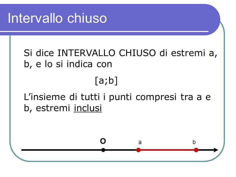 Intervallo chiuso Si dice INTERVALLO CHIUSO di estremi a, b, e lo si indica con [a;b] Linsieme di tutti i punti compresi tra a e b, estremi inclusi O a b