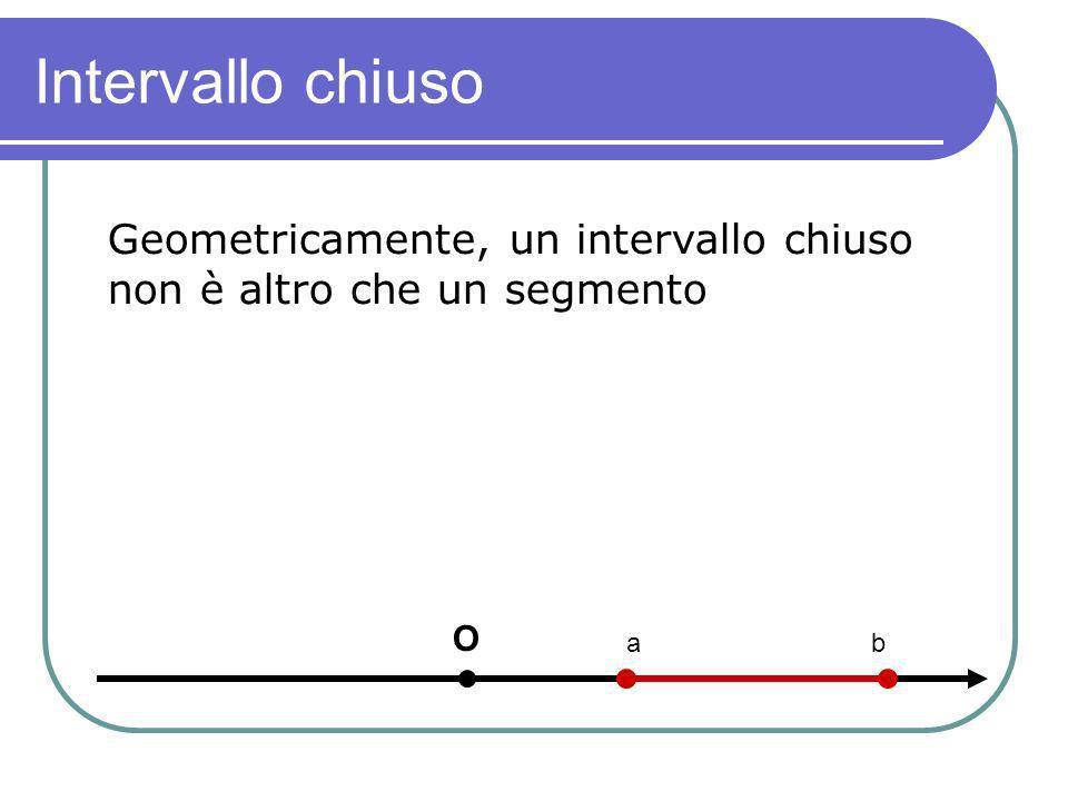 Intervallo chiuso Geometricamente, un intervallo chiuso non è altro che un segmento O a b