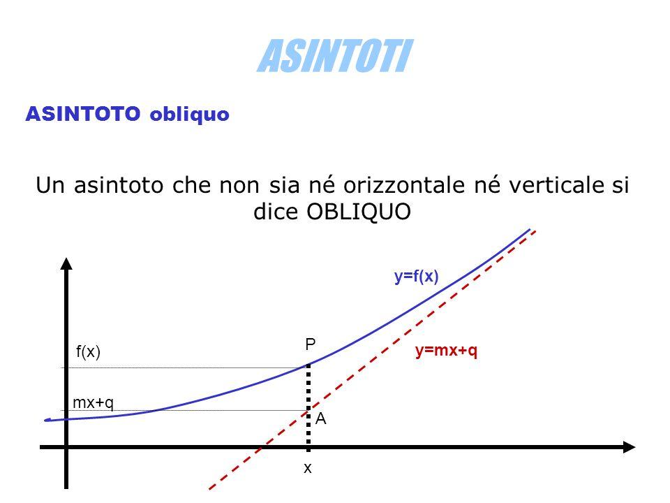 ASINTOTI ASINTOTO obliquo Un asintoto che non sia né orizzontale né verticale si dice OBLIQUO y=mx+q y=f(x) P A x f(x) mx+q