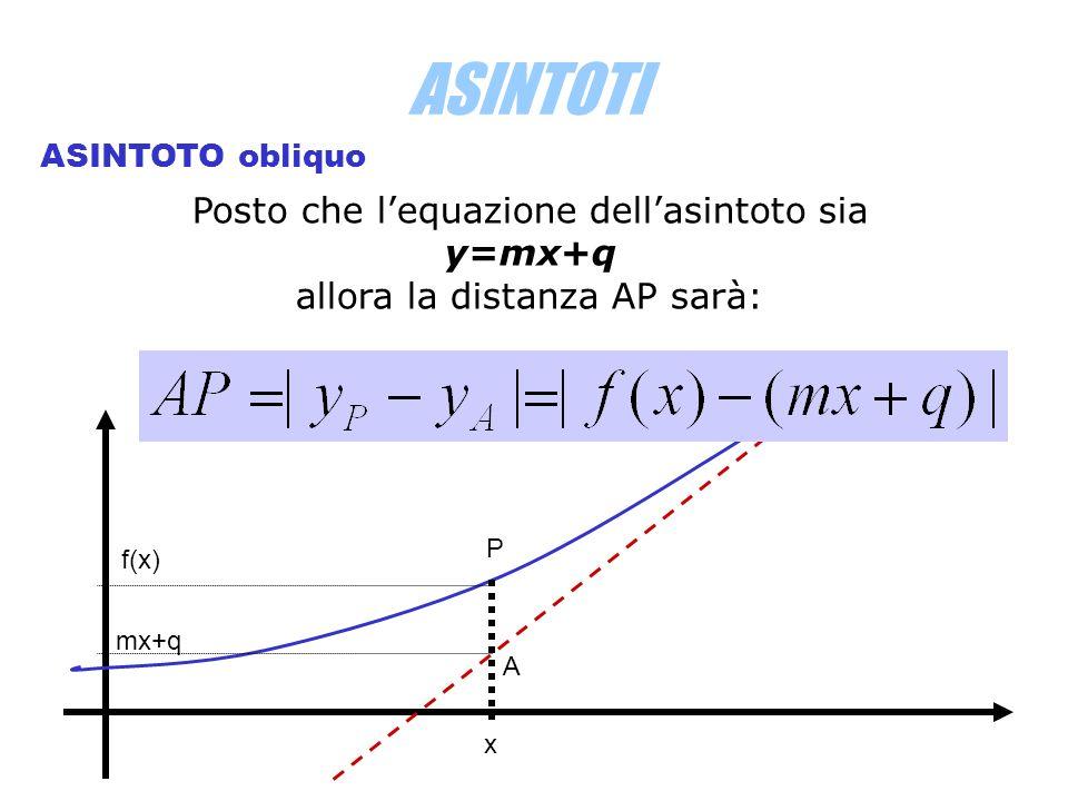 ASINTOTI ASINTOTO obliquo Posto che lequazione dellasintoto sia y=mx+q allora la distanza AP sarà: P A x f(x) mx+q