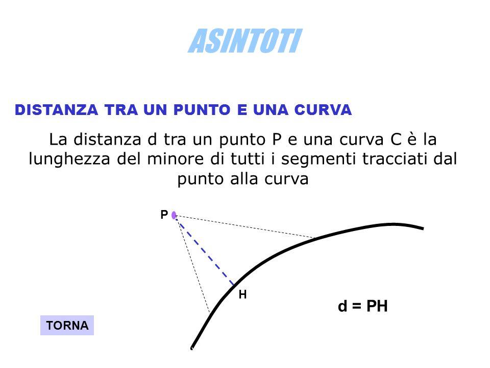 ASINTOTI DISTANZA TRA UN PUNTO E UNA CURVA La distanza d tra un punto P e una curva C è la lunghezza del minore di tutti i segmenti tracciati dal punt