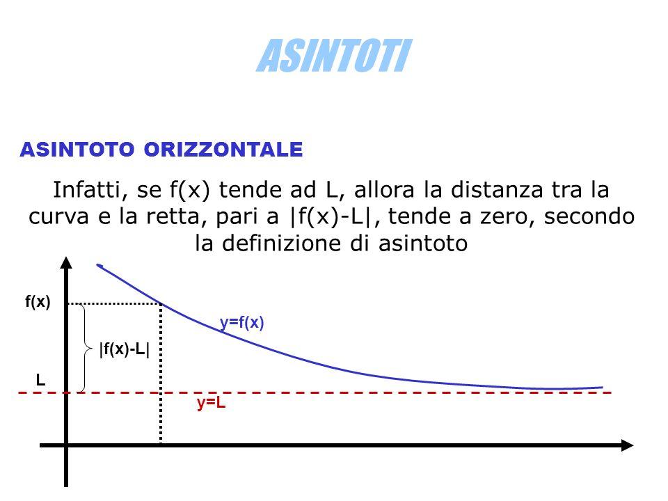 ASINTOTI OSSERVAZIONE Si potrebbe obiettare che quella presa non è la distanza tra la curva e la retta, che infatti risulta essere PH e non PA.