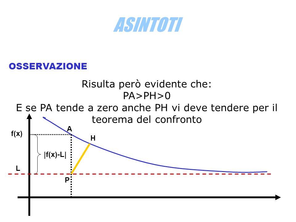 ASINTOTI OSSERVAZIONE Risulta però evidente che: PA>PH>0 E se PA tende a zero anche PH vi deve tendere per il teorema del confronto L f(x) |f(x)-L| P