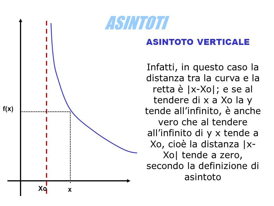 ASINTOTI ASINTOTO VERTICALE Infatti, in questo caso la distanza tra la curva e la retta è |x-Xo|; e se al tendere di x a Xo la y tende allinfinito, è anche vero che al tendere allinfinito di y x tende a Xo, cioè la distanza |x- Xo| tende a zero, secondo la definizione di asintoto x Xo f(x)