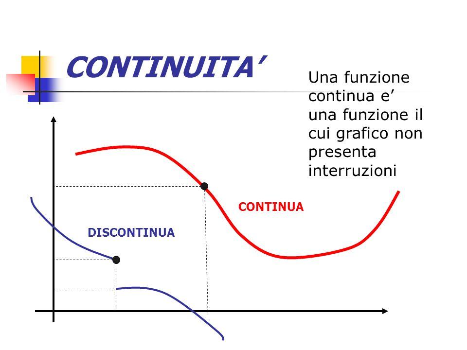 CONTINUITA CONTINUA Nel punto P(Xo,Yo) questa funzione è continua: se facciamo il limite per x tendente a Xo otteniamo come risultato Yo, che è anche il valore della funzione Xo Yo=f(Xo) P