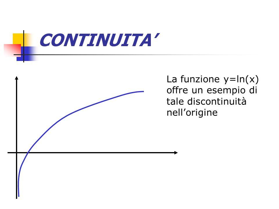 CONTINUITA La funzione y=ln(x) offre un esempio di tale discontinuità nellorigine