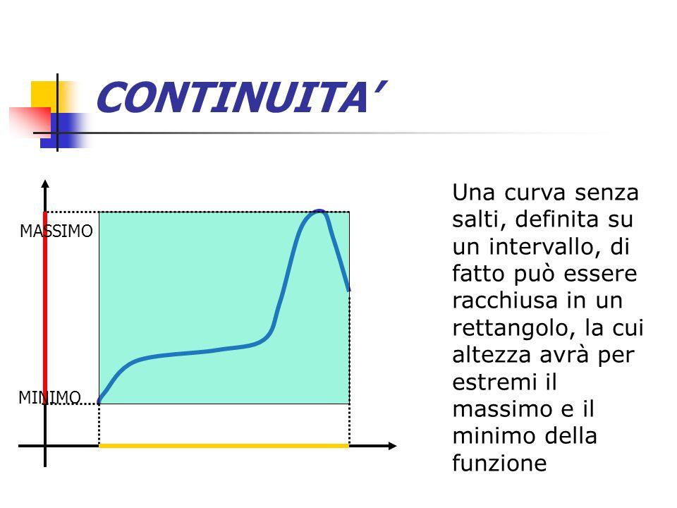 CONTINUITA Una curva senza salti, definita su un intervallo, di fatto può essere racchiusa in un rettangolo, la cui altezza avrà per estremi il massim