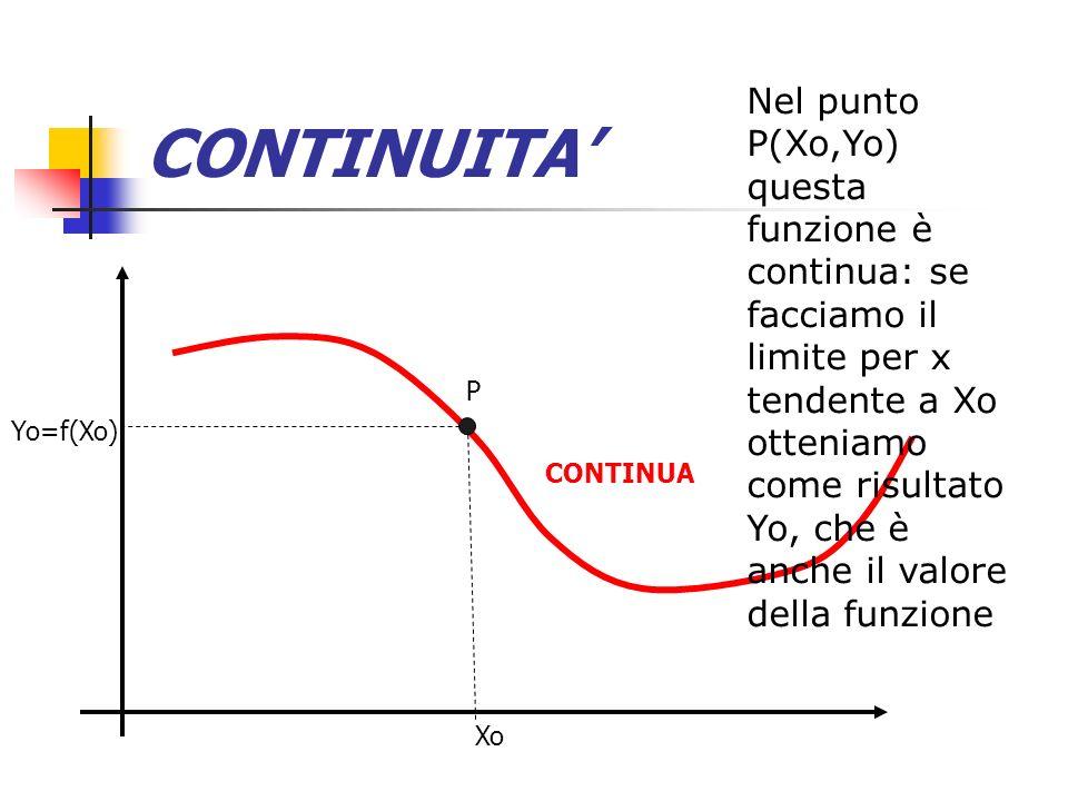 CONTINUITA CONTINUA Nel punto P(Xo,Yo) questa funzione è continua: se facciamo il limite per x tendente a Xo otteniamo come risultato Yo, che è anche