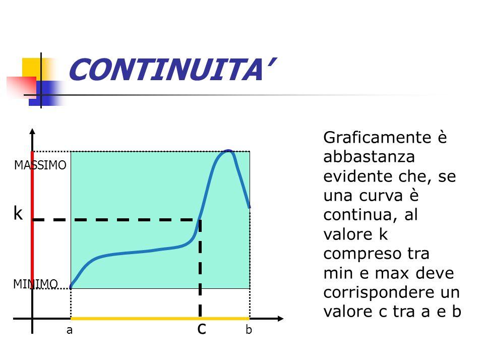 CONTINUITA Graficamente è abbastanza evidente che, se una curva è continua, al valore k compreso tra min e max deve corrispondere un valore c tra a e