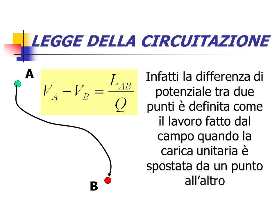 LEGGE DELLA CIRCUITAZIONE Nel caso del campo elettrico, però, la circuitazione non è una pura operazione matematica, ma indica il lavoro per unità di carica sul percorso chiuso L