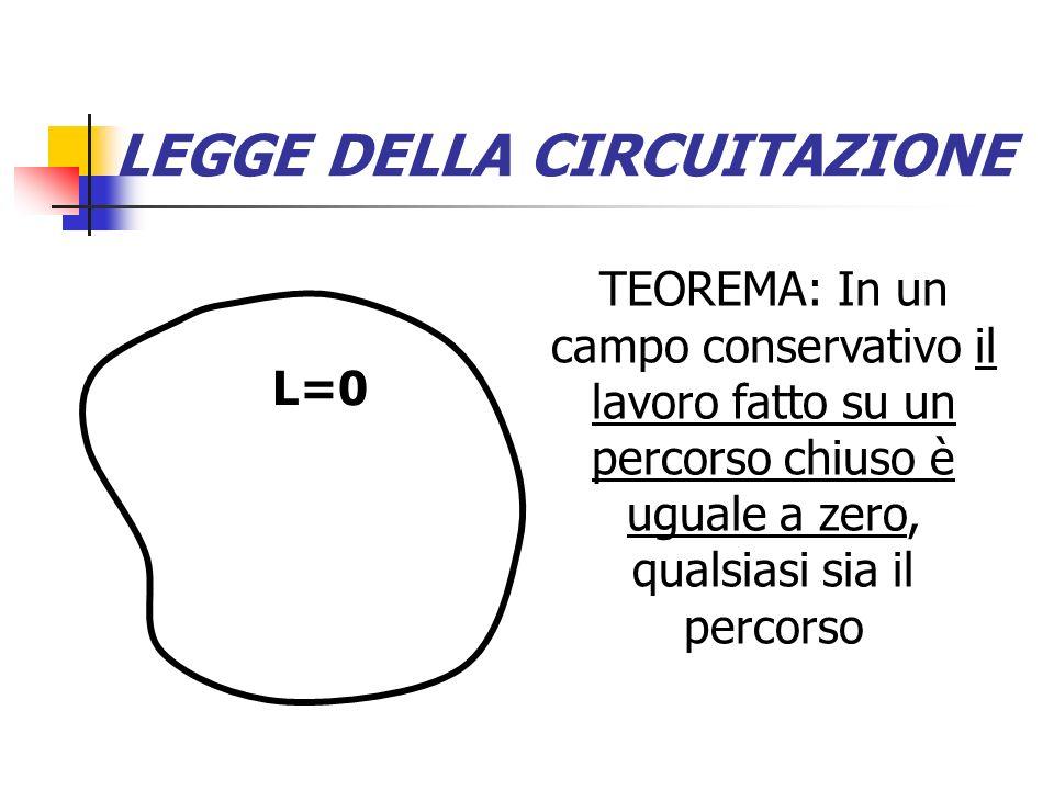 LEGGE DELLA CIRCUITAZIONE Infatti, ogni percorso chiuso può essere diviso in due parti, 1 e 2, aventi entrambe come estremi due punti A e B A B 2 1