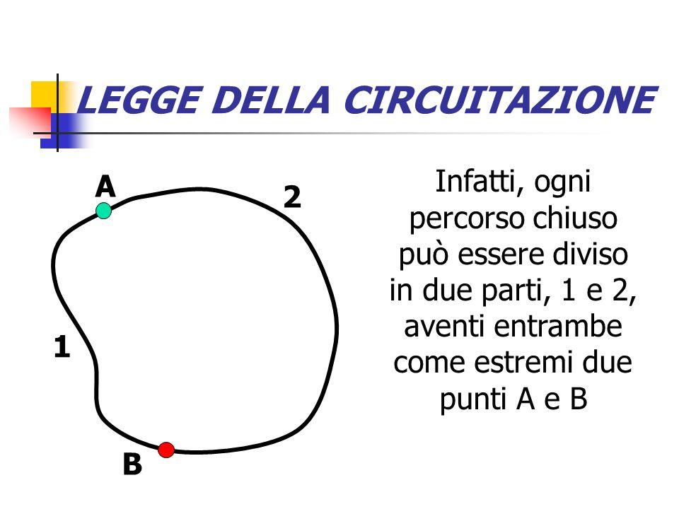 LEGGE DELLA CIRCUITAZIONE Il lavoro totale è la somma di quello compiuto nei due tratti A B 2 1