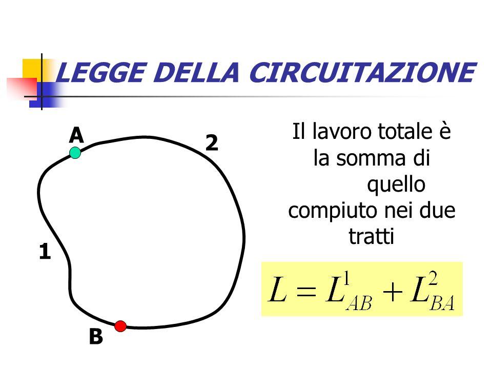 LEGGE DELLA CIRCUITAZIONE In realtà il calcolo è solo approssimato; diventa esatto facendo tendere allinfinito il numero dei pezzettini