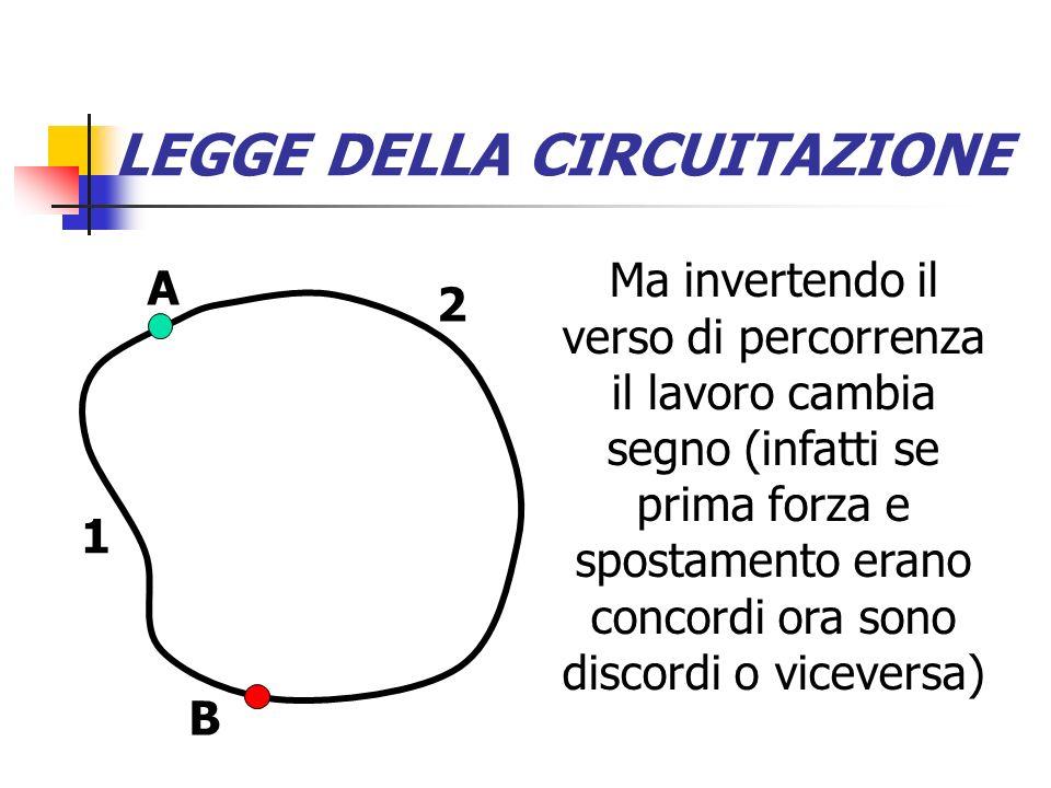 LEGGE DELLA CIRCUITAZIONE Quindi possiamo dire che il lavoro fatto da B ad A su percorso 2 è uguale a meno il lavoro da A a B sullo stesso percorso A B 2 1