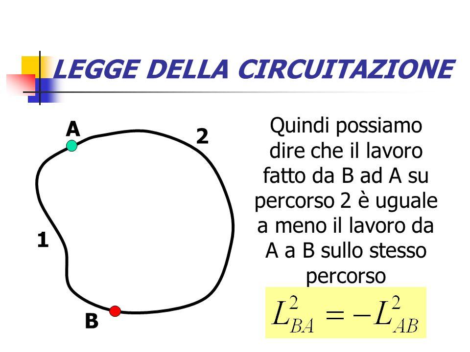 LEGGE DELLA CIRCUITAZIONE Invece del lavoro, con lo stesso procedimento si può calcolare la differenza di potenziale (che è lavoro per unità di carica): basta prendere la forza per unità di carica, cioè il campo elettrico