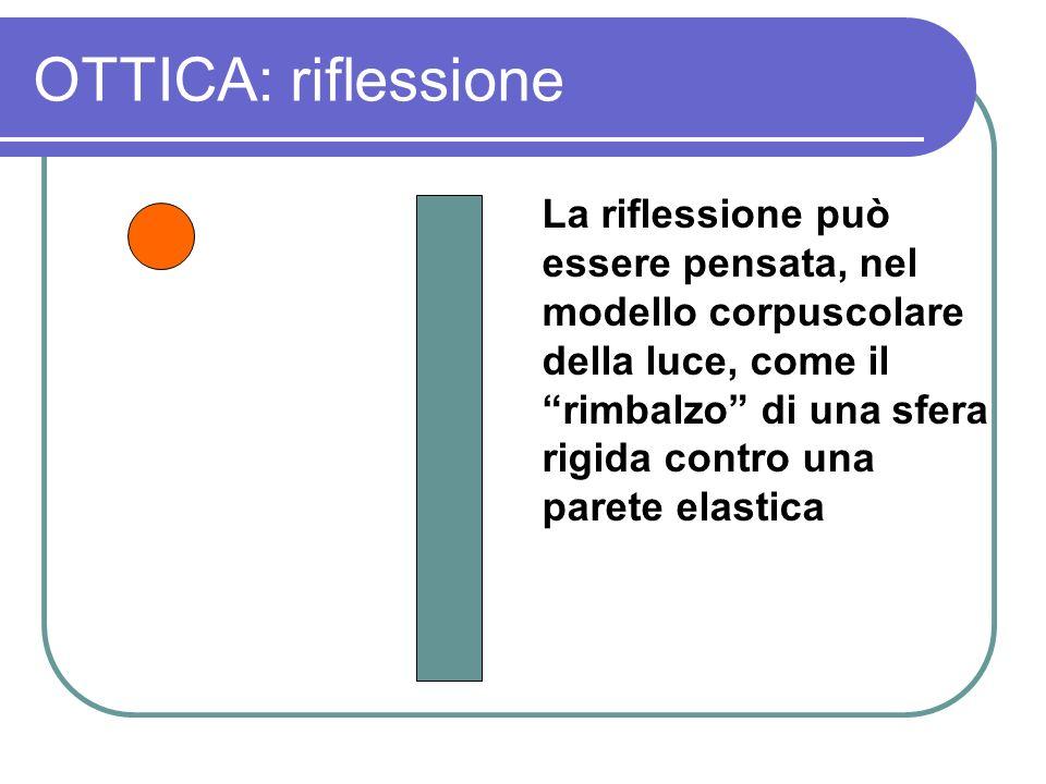 OTTICA: riflessione La riflessione può essere pensata, nel modello corpuscolare della luce, come il rimbalzo di una sfera rigida contro una parete ela