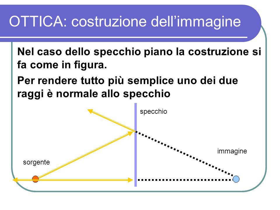 OTTICA: costruzione dellimmagine Nel caso dello specchio piano la costruzione si fa come in figura. Per rendere tutto più semplice uno dei due raggi è