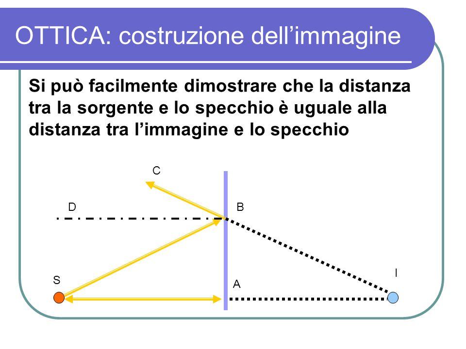 OTTICA: costruzione dellimmagine Si può facilmente dimostrare che la distanza tra la sorgente e lo specchio è uguale alla distanza tra limmagine e lo