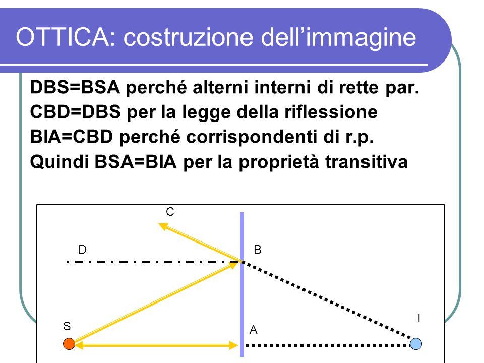 OTTICA: costruzione dellimmagine DBS=BSA perché alterni interni di rette par. CBD=DBS per la legge della riflessione BIA=CBD perché corrispondenti di