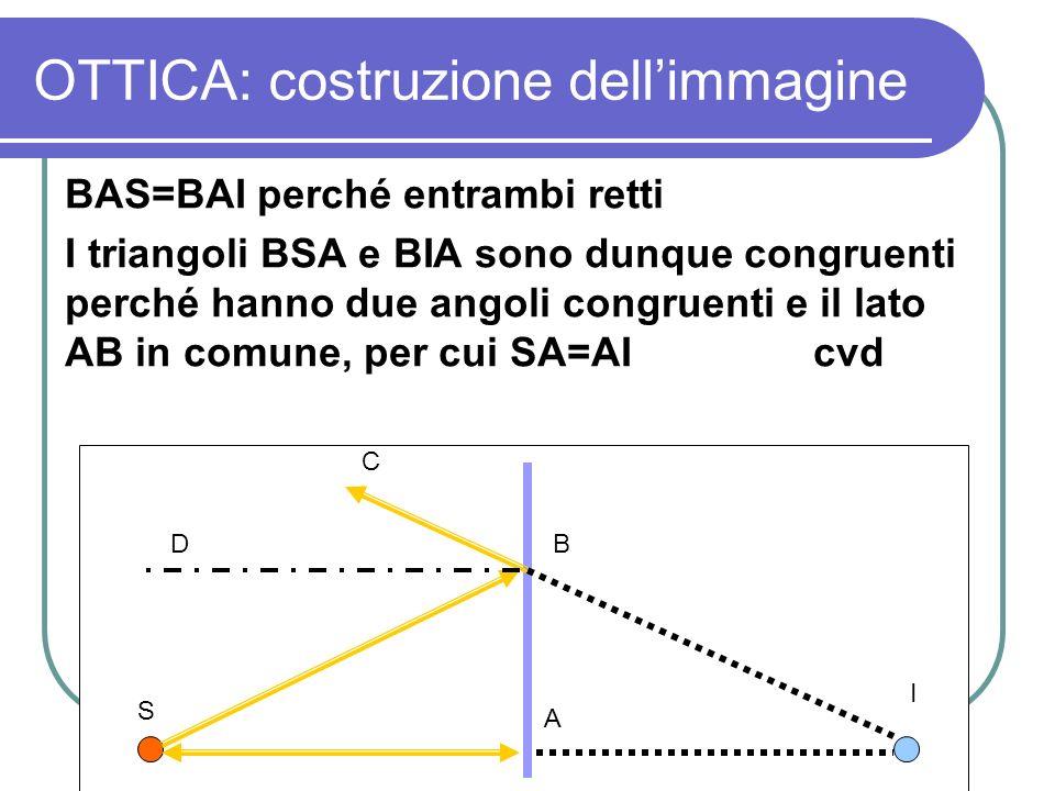 OTTICA: costruzione dellimmagine BAS=BAI perché entrambi retti I triangoli BSA e BIA sono dunque congruenti perché hanno due angoli congruenti e il la