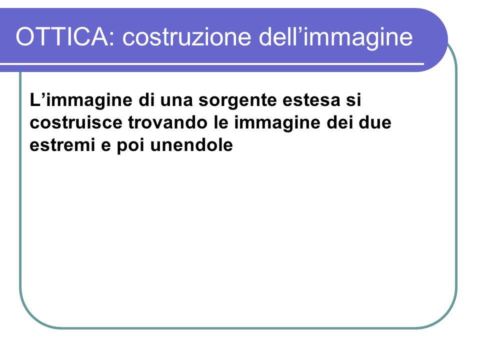 OTTICA: costruzione dellimmagine Limmagine di una sorgente estesa si costruisce trovando le immagine dei due estremi e poi unendole