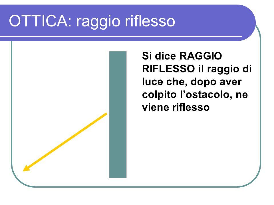 OTTICA: raggio riflesso Si dice RAGGIO RIFLESSO il raggio di luce che, dopo aver colpito lostacolo, ne viene riflesso