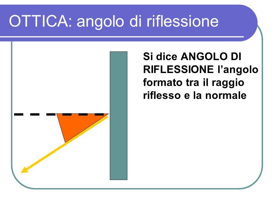OTTICA: costruzione dellimmagine Si può facilmente dimostrare che la distanza tra la sorgente e lo specchio è uguale alla distanza tra limmagine e lo specchio S I A B C D