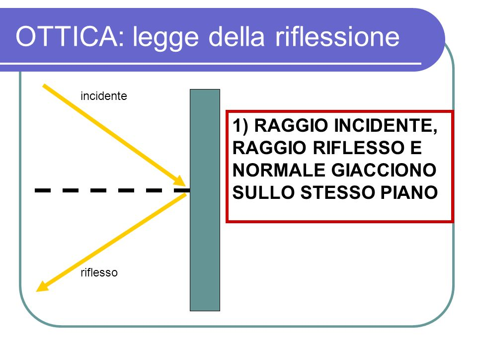 OTTICA: legge della riflessione 1) RAGGIO INCIDENTE, RAGGIO RIFLESSO E NORMALE GIACCIONO SULLO STESSO PIANO incidente riflesso