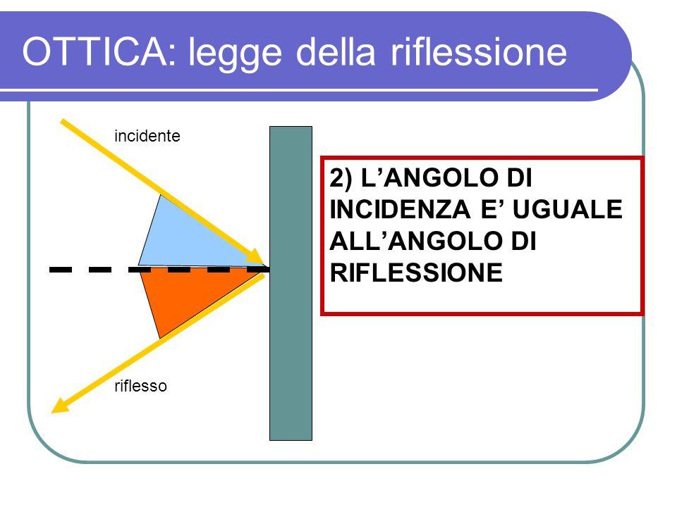 OTTICA: legge della riflessione 2) LANGOLO DI INCIDENZA E UGUALE ALLANGOLO DI RIFLESSIONE incidente riflesso