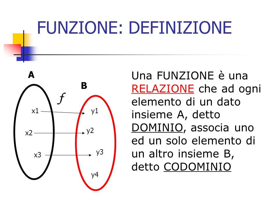 FUNZIONE: DEFINIZIONE Si dice che y1 è IMMAGINE di x1 tramite la funzione f, e così per gli altri elementi Si dice che x1 è CONTROIMMAGINE di y1 tramite f A B x1 x2 x3 y1 y2 y3 y4 f