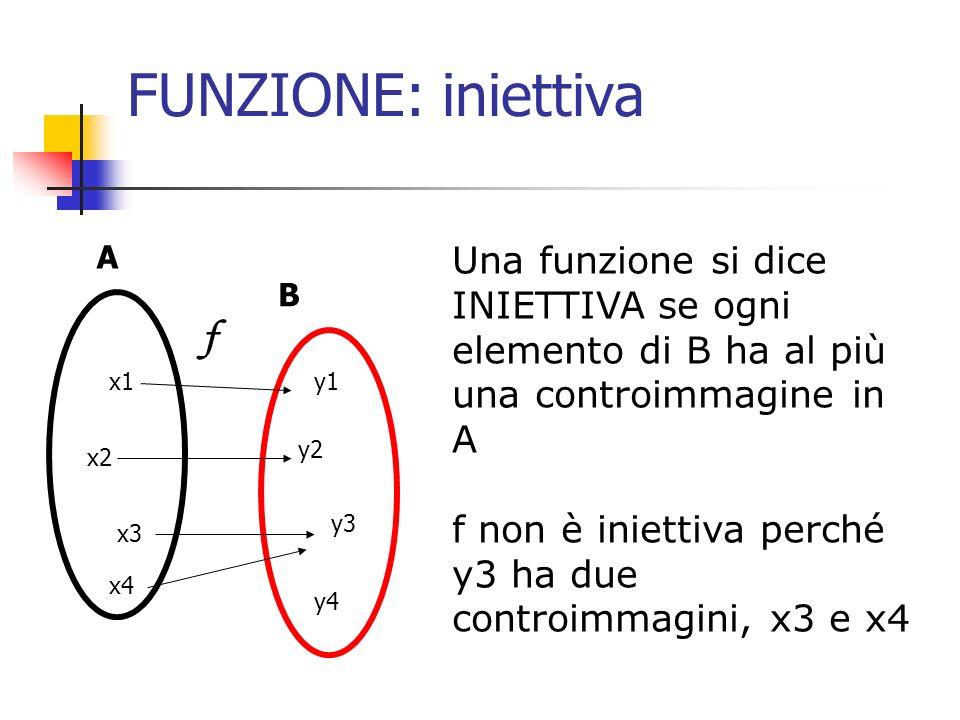 FUNZIONE: iniettiva Una funzione si dice INIETTIVA se ogni elemento di B ha al più una controimmagine in A f non è iniettiva perché y3 ha due controim