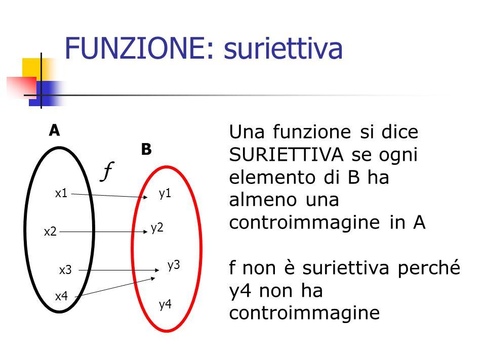 FUNZIONE: suriettiva Una funzione si dice SURIETTIVA se ogni elemento di B ha almeno una controimmagine in A f non è suriettiva perché y4 non ha contr