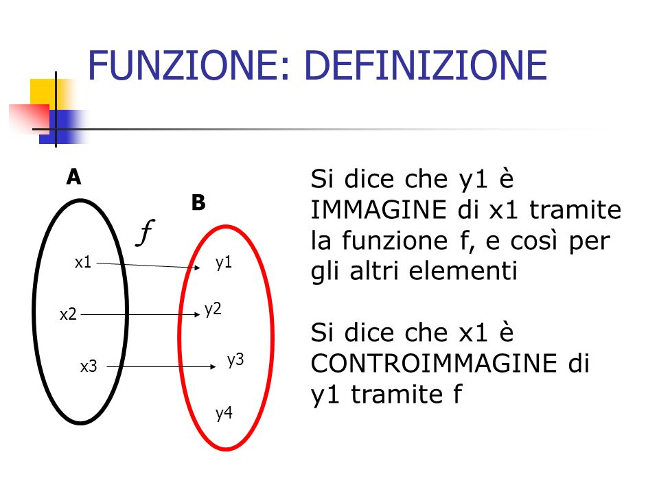 FUNZIONE: inversa Data una funzione f definita sul dominio A e codominio B, si dice RELAZIONE INVERSA la relazione che ad ogni immagine y di B associa la sua controimmagine x in A A B x1 x2 x3 y1 y2 y3 y4 f -1 x4