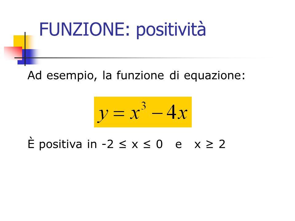 FUNZIONE: positività Ad esempio, la funzione di equazione: È positiva in -2 x 0 e x 2