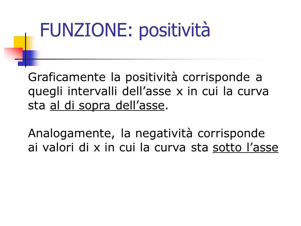 FUNZIONE: positività Graficamente la positività corrisponde a quegli intervalli dellasse x in cui la curva sta al di sopra dellasse. Analogamente, la