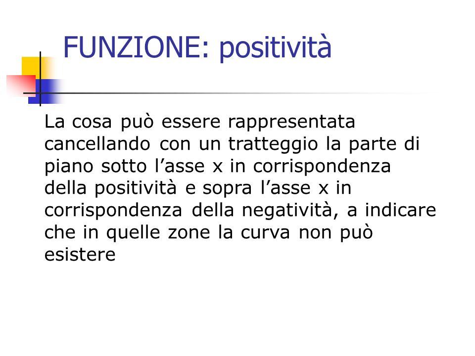 FUNZIONE: positività La cosa può essere rappresentata cancellando con un tratteggio la parte di piano sotto lasse x in corrispondenza della positività