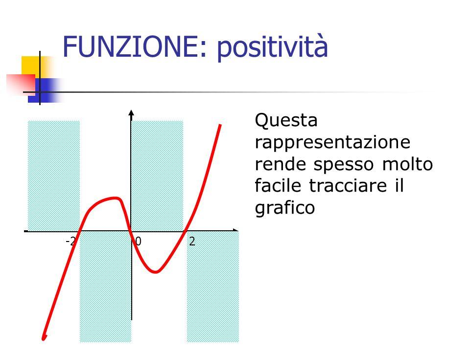 FUNZIONE: positività Questa rappresentazione rende spesso molto facile tracciare il grafico -2 0 2