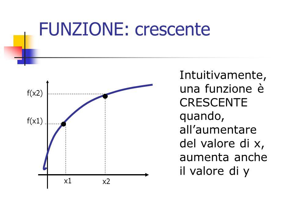 FUNZIONE: crescente Intuitivamente, una funzione è CRESCENTE quando, allaumentare del valore di x, aumenta anche il valore di y x1 f(x1) x2 f(x2)