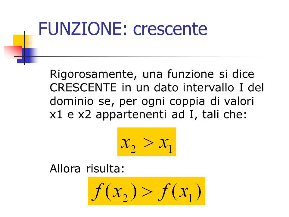FUNZIONE: crescente Rigorosamente, una funzione si dice CRESCENTE in un dato intervallo I del dominio se, per ogni coppia di valori x1 e x2 appartenen