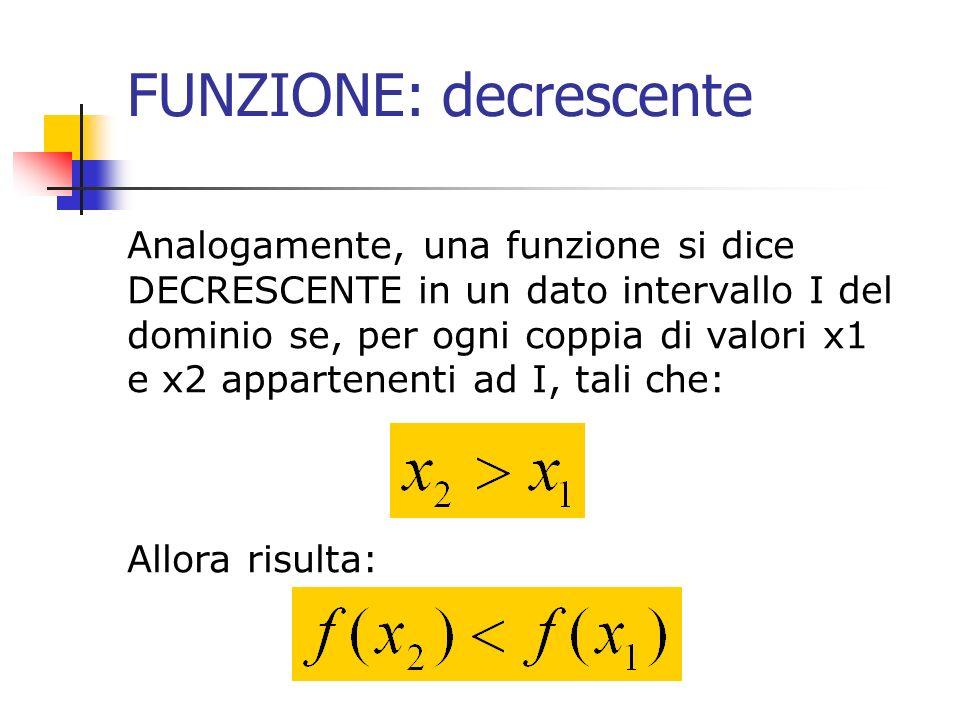 FUNZIONE: decrescente Analogamente, una funzione si dice DECRESCENTE in un dato intervallo I del dominio se, per ogni coppia di valori x1 e x2 apparte