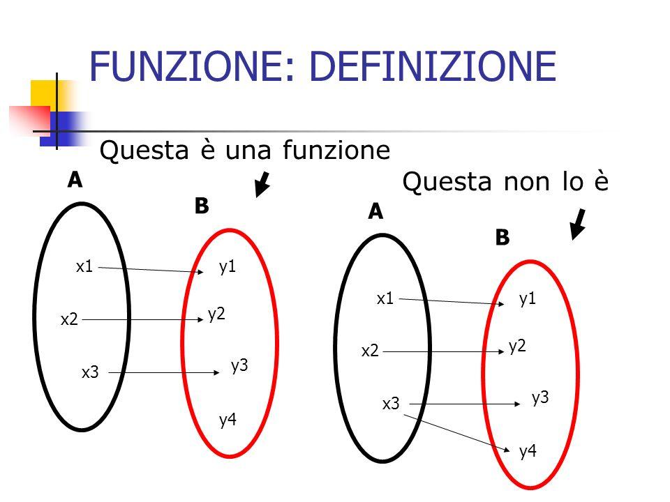 FUNZIONE: Rappresentazione Una funzione può essere rappresentata in modo insiemistico coi diagrammi di Wenn: in questo caso la freccia indica la relazione Molto intuitivo ma poco pratico A B x1 x2 x3 y1 y2 y3 y4 f