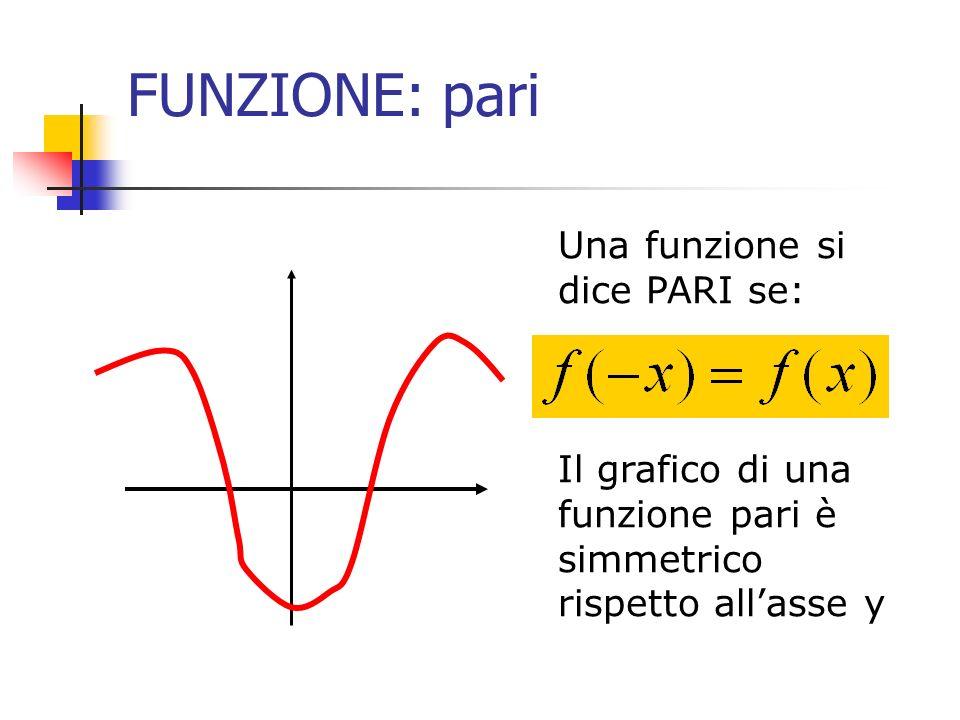 FUNZIONE: pari Una funzione si dice PARI se: Il grafico di una funzione pari è simmetrico rispetto allasse y