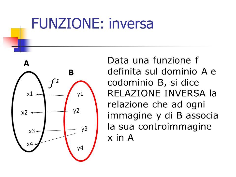 FUNZIONE: inversa Data una funzione f definita sul dominio A e codominio B, si dice RELAZIONE INVERSA la relazione che ad ogni immagine y di B associa