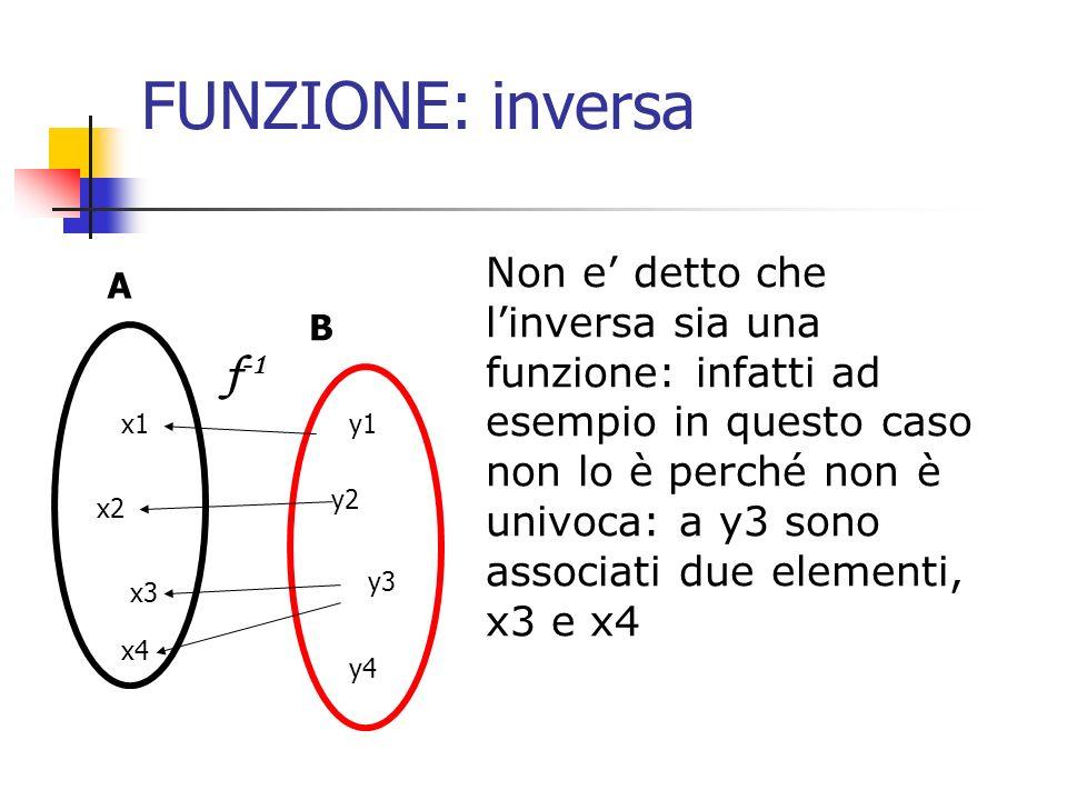 FUNZIONE: inversa Non e detto che linversa sia una funzione: infatti ad esempio in questo caso non lo è perché non è univoca: a y3 sono associati due