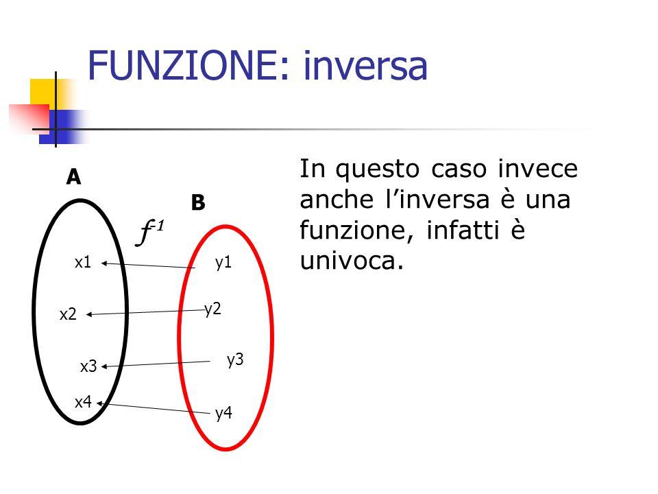FUNZIONE: inversa In questo caso invece anche linversa è una funzione, infatti è univoca. A B x1 x2 x3 y1 y2 y3 y4 f -1 x4