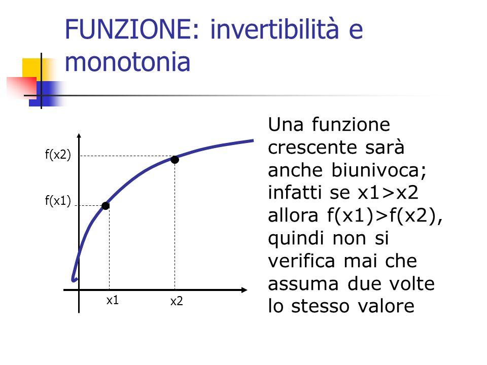 FUNZIONE: invertibilità e monotonia Una funzione crescente sarà anche biunivoca; infatti se x1>x2 allora f(x1)>f(x2), quindi non si verifica mai che a