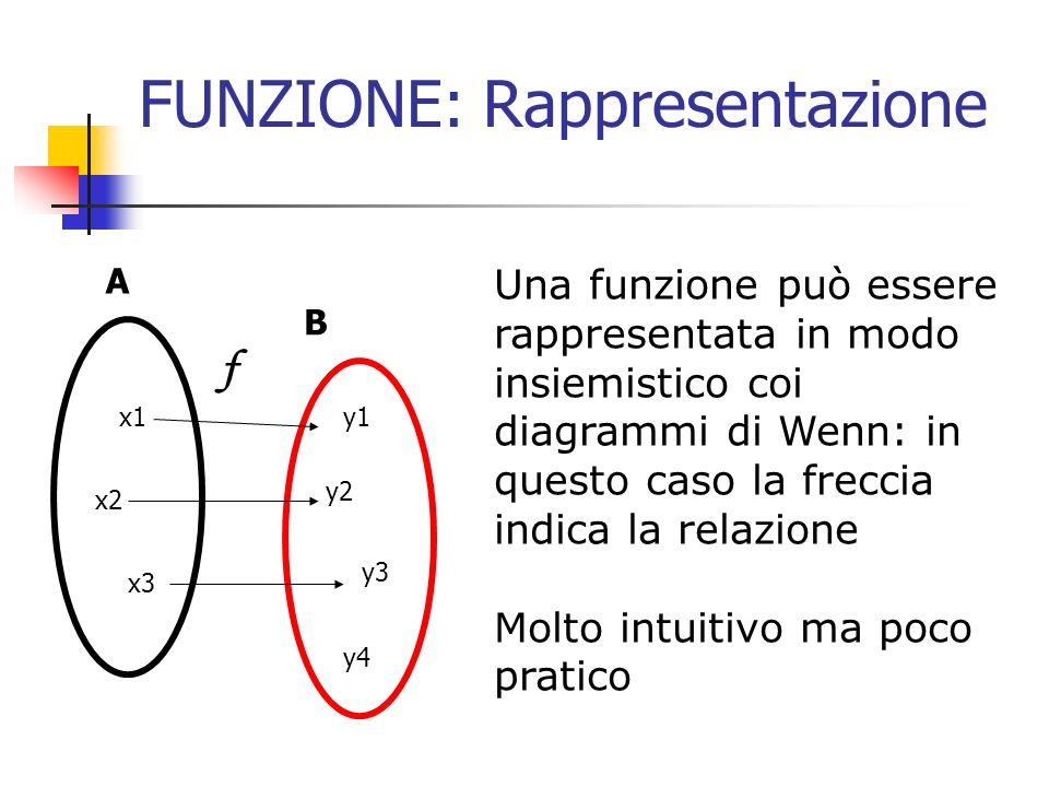 FUNZIONE: Rappresentazione Una funzione può essere rappresentata in modo insiemistico coi diagrammi di Wenn: in questo caso la freccia indica la relaz